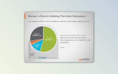 Shining a Solar Marketing Light on Women, 2014 Study