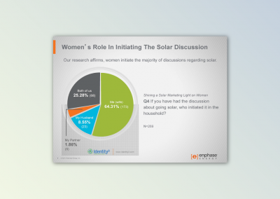 Shining a Solar Marketing Light on Women, 2014 Study